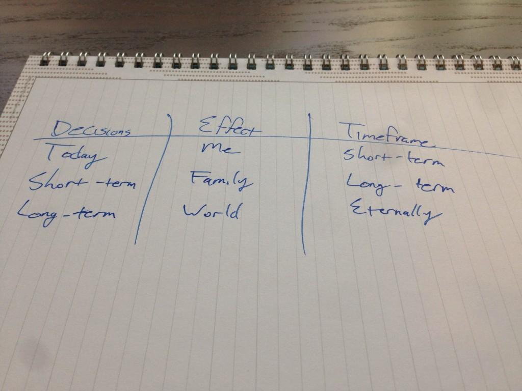 My decision-making matrix.